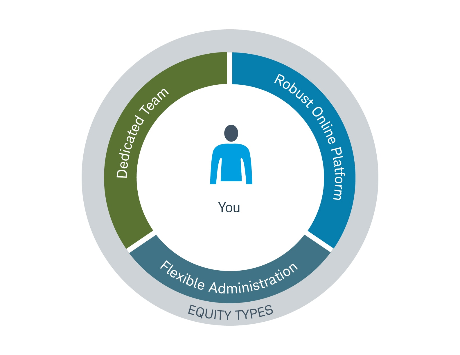 """Chart showing """"You"""" surrounded by """"Dedicated Team,"""" """"Robust Online Platform,"""" and """"Flexibility Administration"""". The whole circle is surrounded by """"Equity Types"""""""