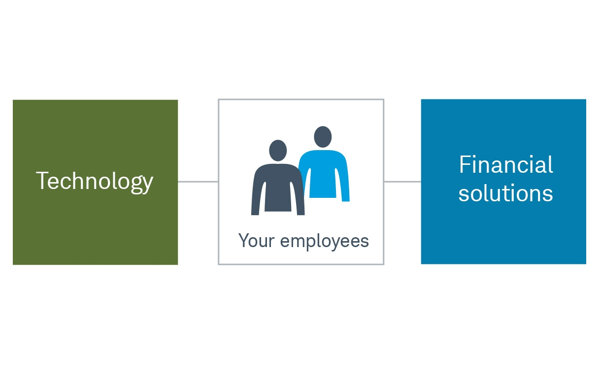 "Chart with ""Your employees"" in the middle connecting to ""Technology"" on the left and ""Financial solutions"" on the right."