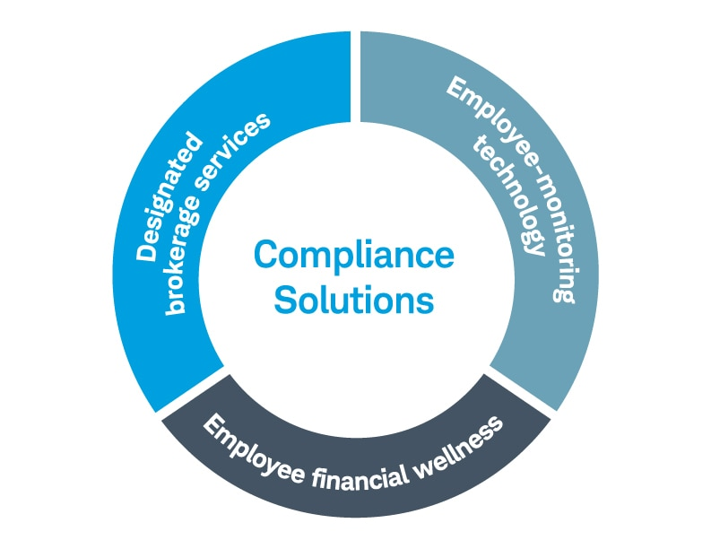 "Circle graph with ""Compliance Solutions"" in the middle of the circle and ""Designated brokerage services,"" ""Employee-monitoring technology,"" and ""Employee financial wellness"" on the outside of the circle."
