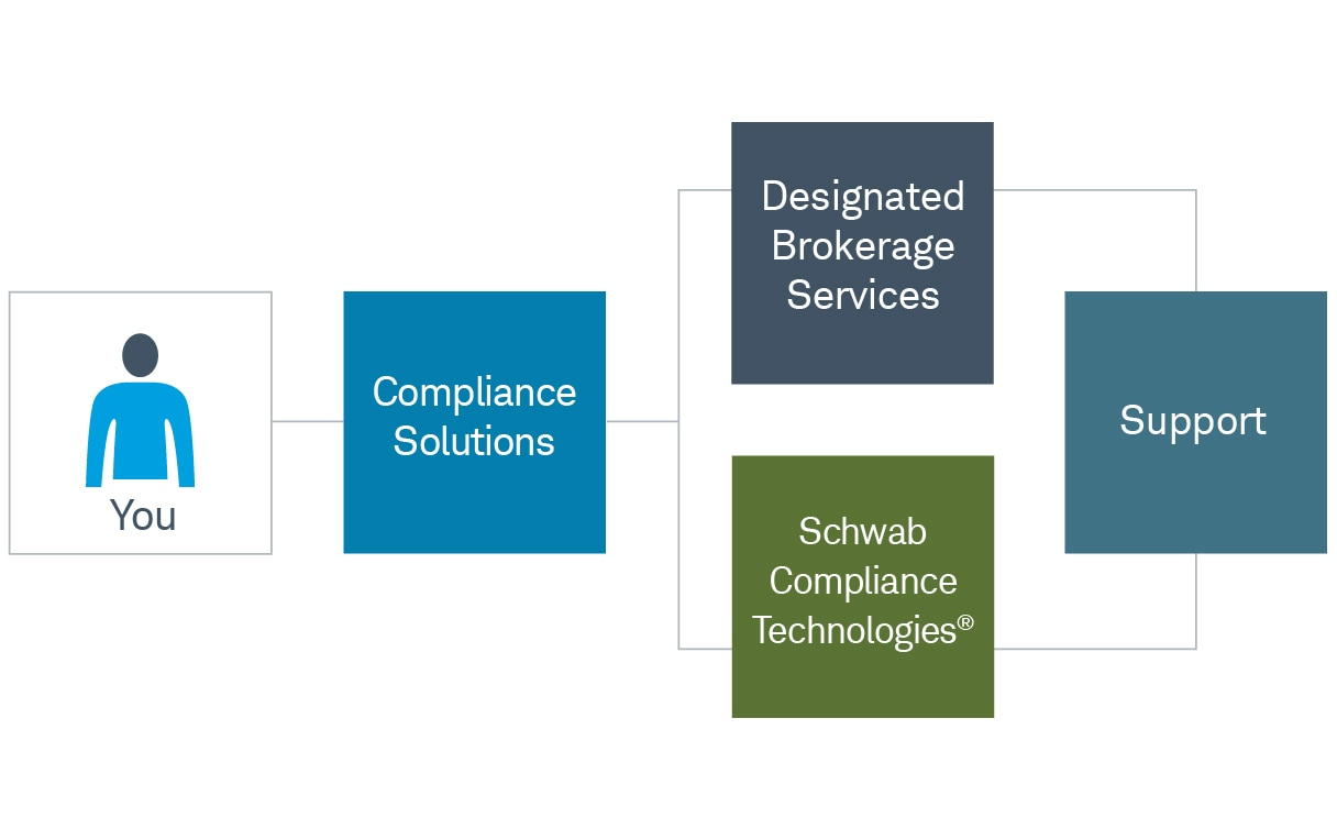 "Chart showing five connecting boxes: ""You"" connects with ""Compliance Solutions,"" which connects with both ""Designated Brokerage Services"" and ""Schwab Compliance Technologies,"" which connect with ""Support."""