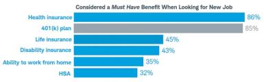 Chart showing must have benefits