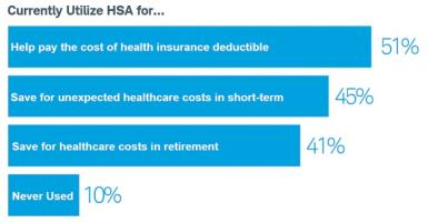 Chart showing how people use their HSA
